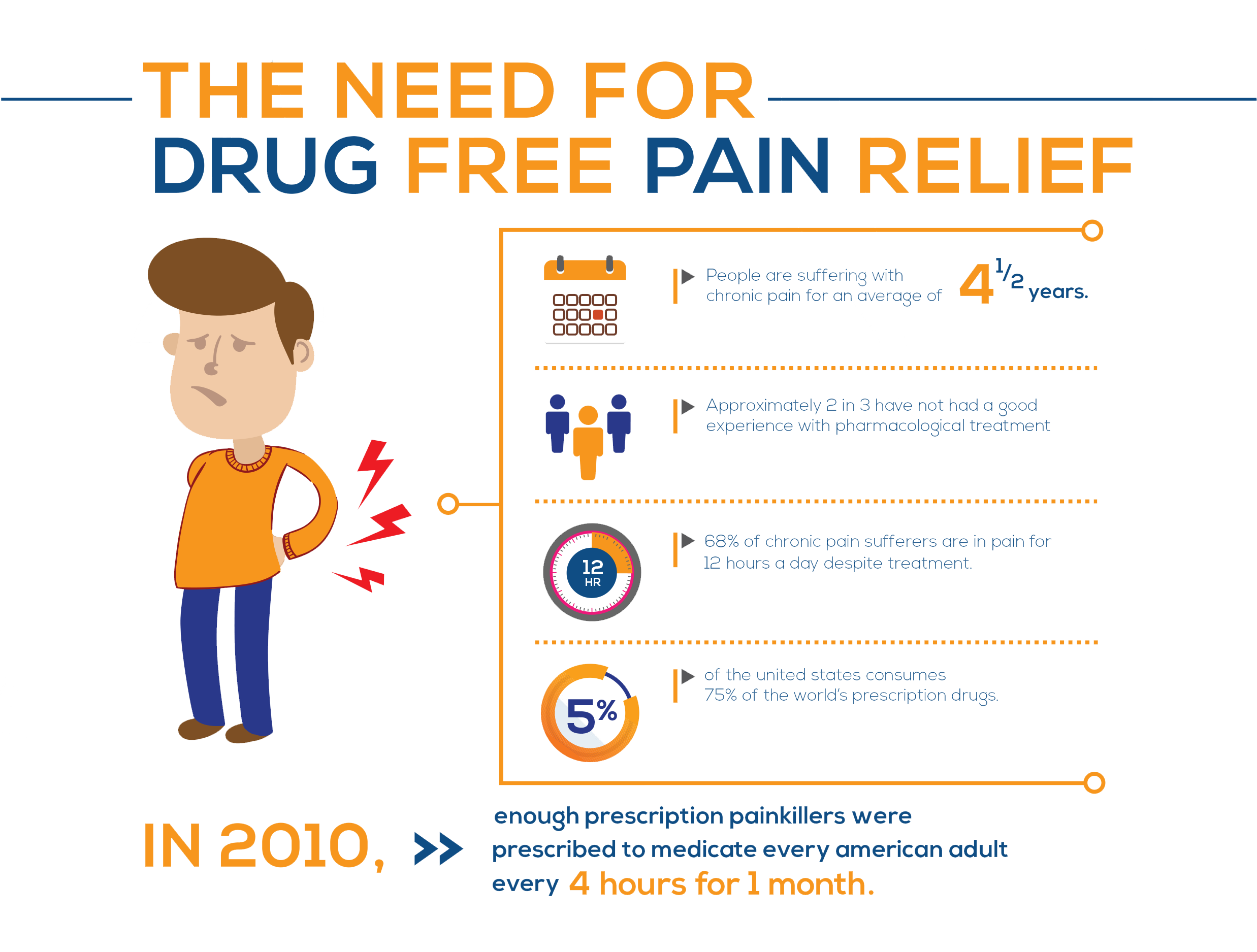 The need for Drug Free Pain Relief