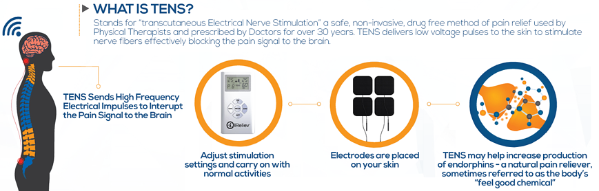 What is TENS therapy?